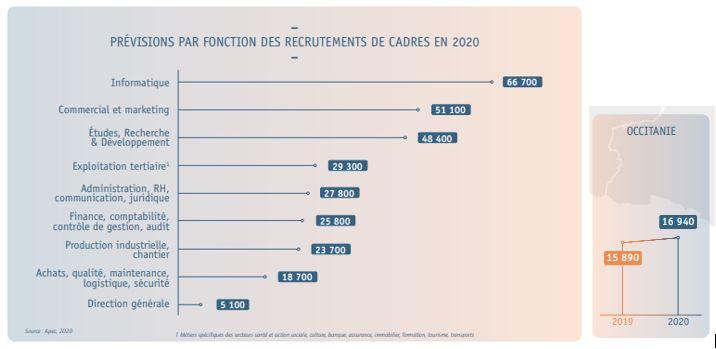 Région Occitanie : l'emploi cadre dans le secteur informatiqueprogresse