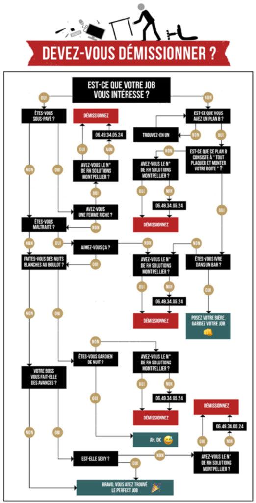 Infographie montrant pourquoi opter pour le portage salarial